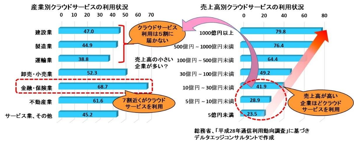 クラウドサービスの利用状況(産業別、売上高別)