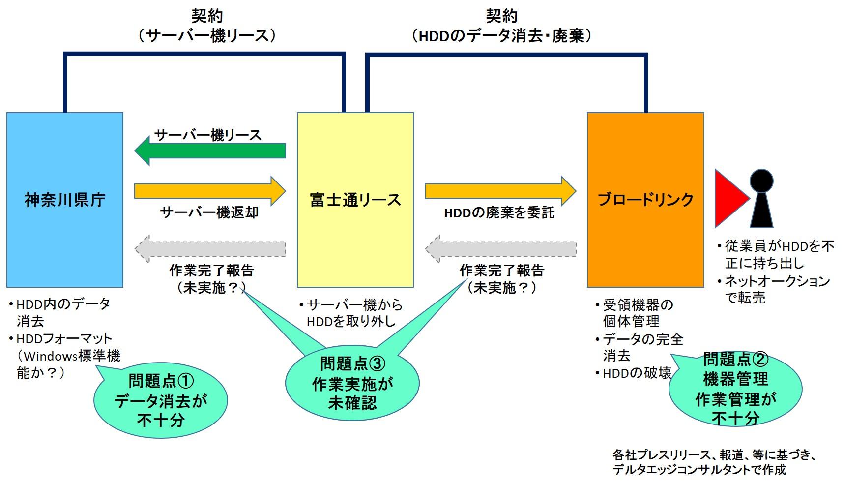 神奈川県庁HDD流出の概要