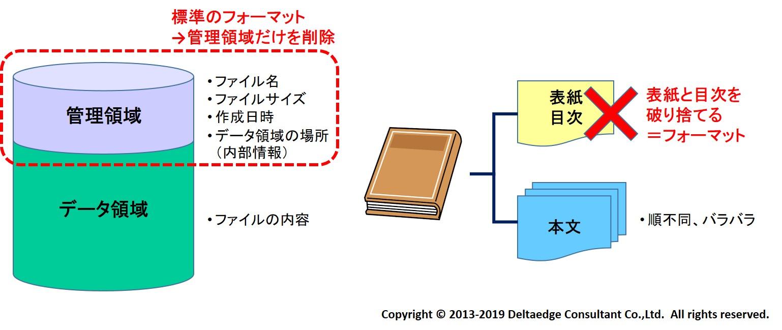 フォーマットのイメージ