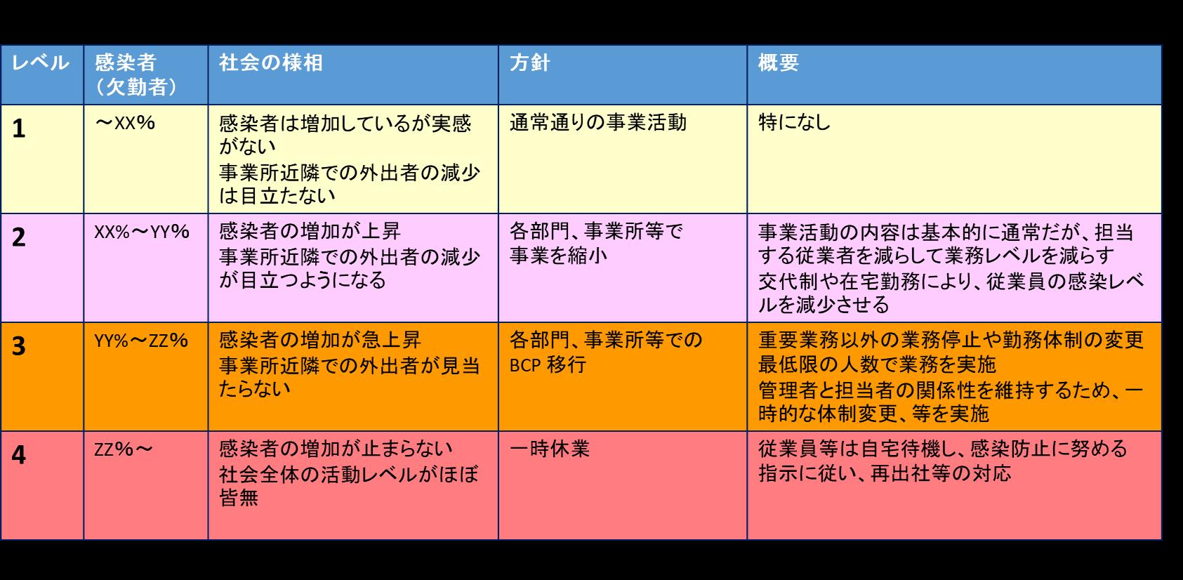 感染状況と対応レベルの方針(例)
