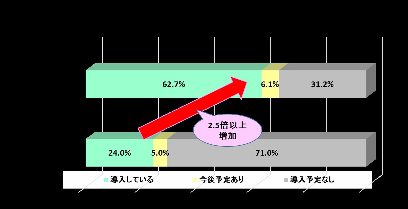 テレワーク導入割合(東京都)